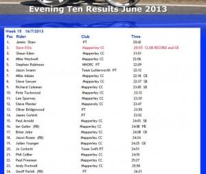 James TT result